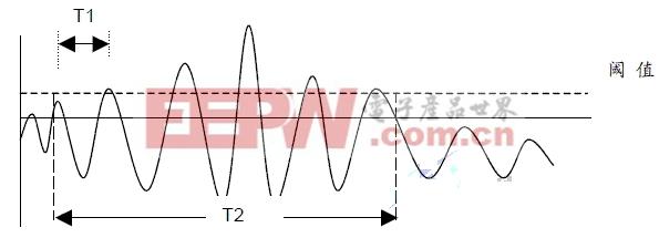 图 2. 局部放电信号三个判别条件示意图 此外,系统另设有其他相应的局放脉冲识别标准及条件,由此系统提出变压器在线条件下得到的局部放电检测指标为pps(每秒钟局部放电脉冲计数),进而可对该指标进行阶段性趋势分析,如按照月或年度时间跨度进行局放发展趋势分析。 3.3.2 阈值设置 系统 的阈值设置一类用于硬件脉冲计数, 另一类用于软件脉冲计数。阈值设定范围为-2,000mV~+2,000mV。阈值是测量局放脉冲的重要参数,为提高测量精度则需根据系统安装及环境条件选取适当的阈值。 其中,硬件脉冲计数阈值设定