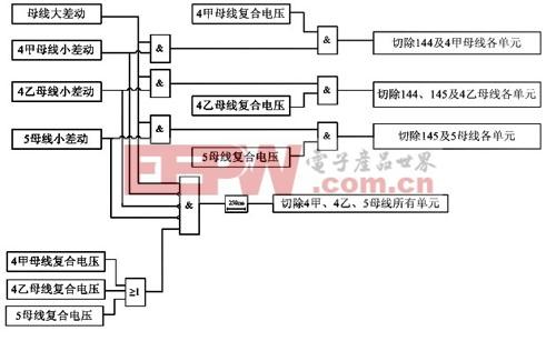 BP-2A型微机母差保护在双母线单分段接线中的应用智能电网