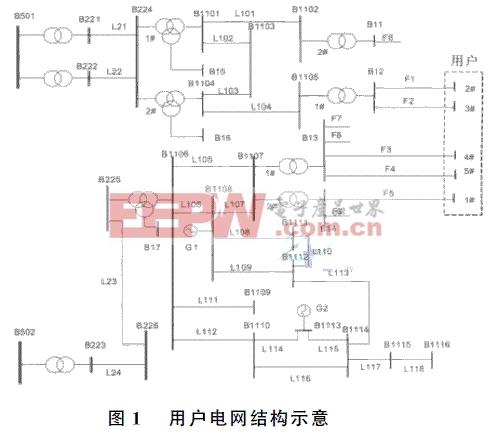 智能电网电压暂降评估指标——电网薄弱环节指标