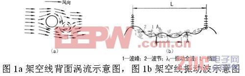 架空线路振动原因与防振措施的探讨