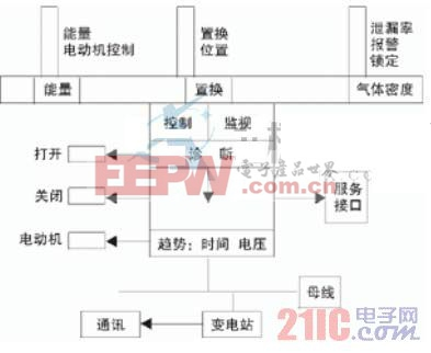 工控自动化 设计应用 > 智能化变电站中断路器相关问题的探讨  图 1