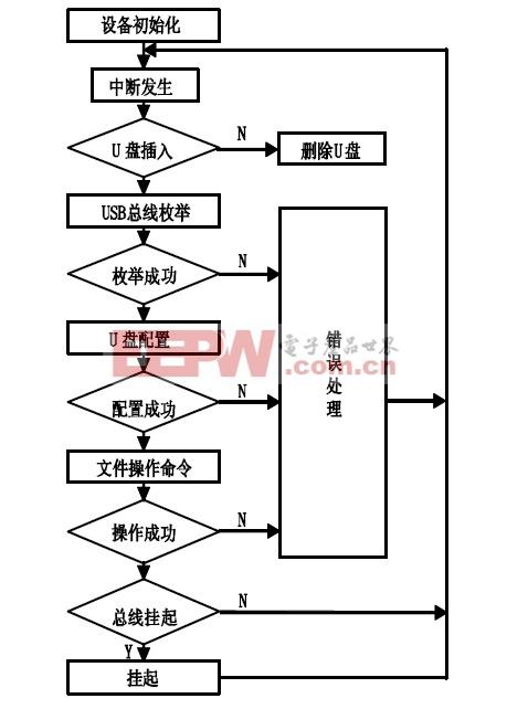 图4 USB 主机的软件流程。