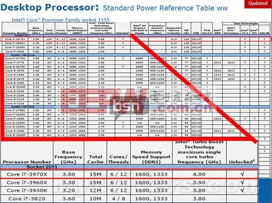 IVB-E Core i7-4900系列型号确定 明年Q3发布