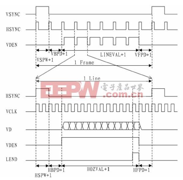 图2 典型TFT LCD扫描时序