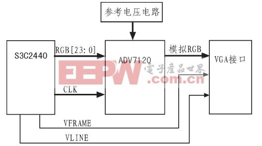 图3 VGA接口电路组成框图