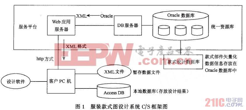 服装款式图设计系统c/s框架图