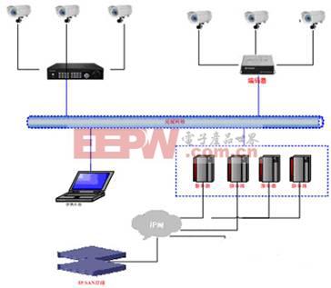 录像存储结构