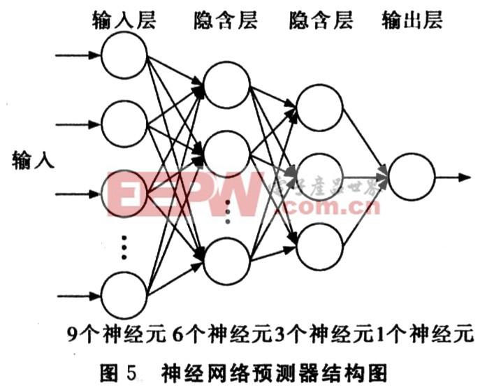 至此,神经网络预测器结构已经确定,如图5所示.