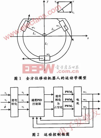基于FPGA技术的全方位移动机器人运动控制系统的方案设计