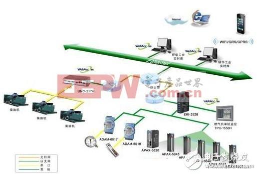 研华燃气发电机组远程监控系统解决方案
