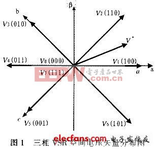 对任意给定的空间电压矢量V均可由这8条空间矢量来合成