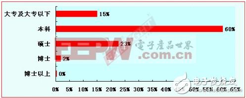 2012-2013嵌入式工程师调查报告