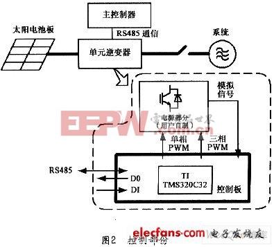 浅谈太阳能发电系统控制板的设计