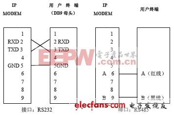 智能电表之自动抄表主流方案盘点(三)