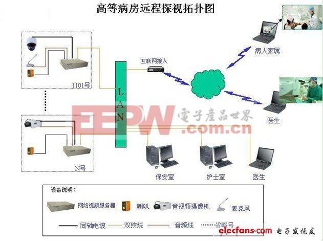 高等病房远程监控系统设计方案系统架构