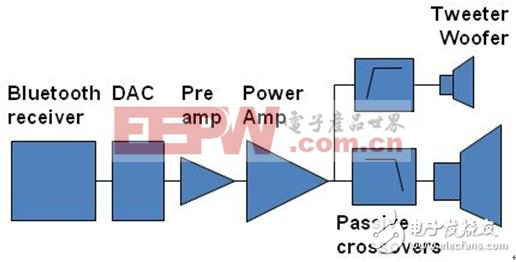 图1:常规的无线有源扬声器架构