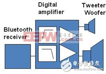 图2:使用数字输入D类技术的无线有源扬声器