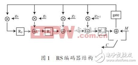 RS编码器结构
