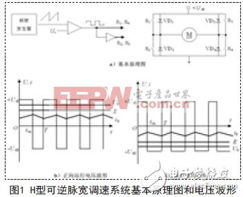 H型可逆脉宽调速系统基本原理图和电压波形