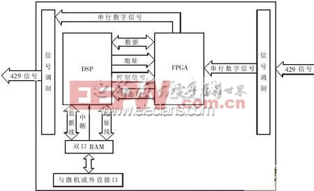 接口板硬件结构图
