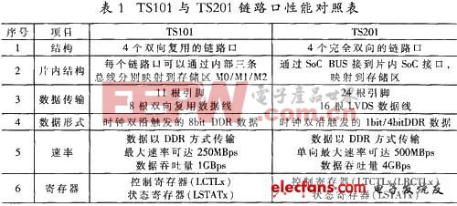 FPGA+DSP的高速通信接口设计与实现