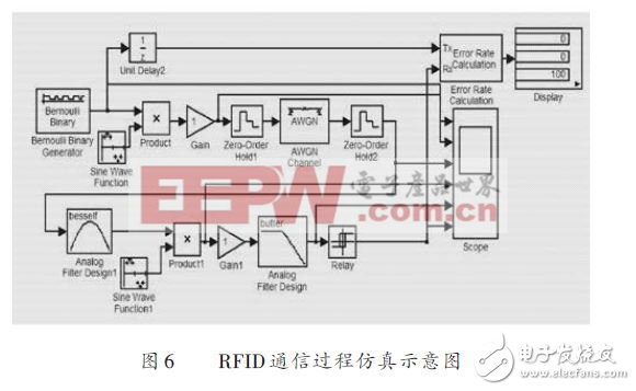 RFID通信过程仿真示意图