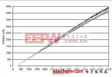高亮度光纤耦合输出半导体激光器的低成本高可靠性应用