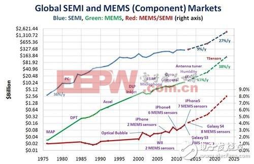 MEMS芯片大厂要革电子产业世界的命(一)