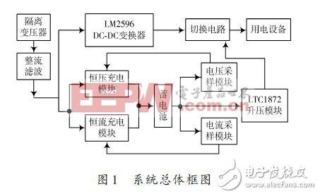 基于lm2596的不间断直流电源设计方案(一)