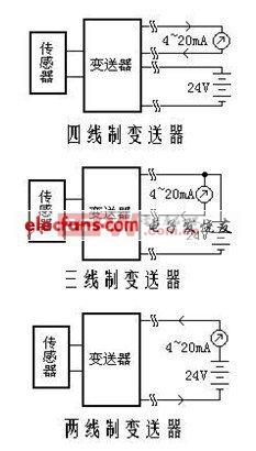 工业控制采用二线制电流变送器的优点