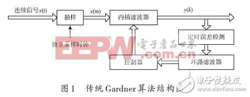 传统Gardner算法结构如图1所示。