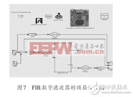 基于FPGA的FIR数字滤波器设计方案(二)