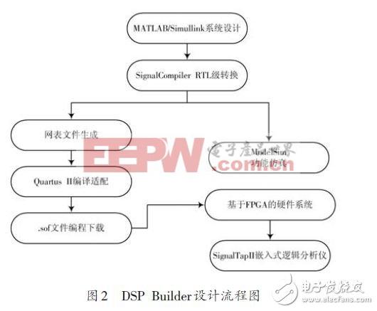 基于FPGA的FIR数字滤波器设计方案(一)