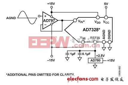 在单端应用中使用8通道ADC AD7328