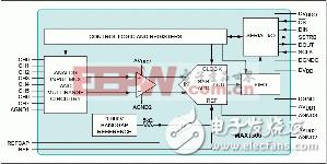 如何处理高电压输入却不损失SNR