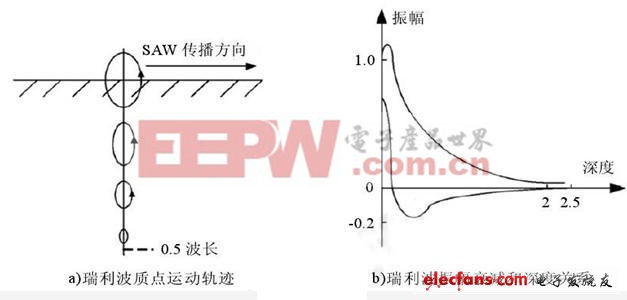 无源SAW传感器的工作原理