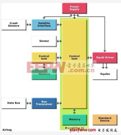 意法半导体安全系统与底盘解决方案