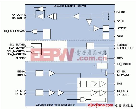 MAX24003 2.5Gbps TX突发模式激光收发器