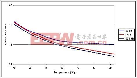电源设计小贴士50:铝电解电容器常见缺陷的规避方法