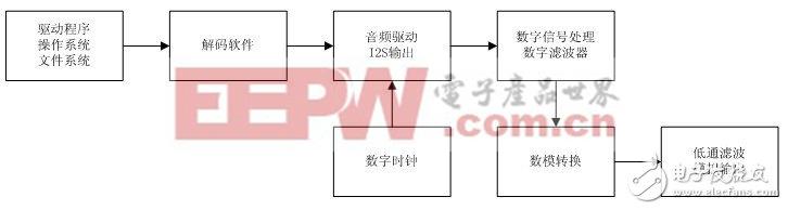 数码播放器的大体系统架构