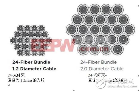 微型光缆的发展趋势:更小、更快、更强韧