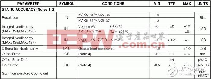 高精度数模转换器(DAC)的温漂
