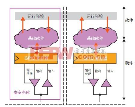 基于FPGA的汽车ECU设计充分符合AUTOSAR和ISO 26262标准(四)