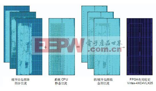 基于FPGA的汽车ECU设计充分符合AUTOSAR和ISO 26262标准(三)