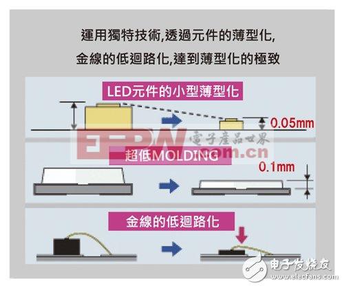 改变封装技术,LED照明可靠性大增(二)