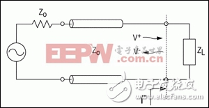 测量电压驻波比量化传输线的阻抗失配