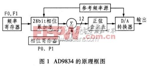 AD9834的原理框图