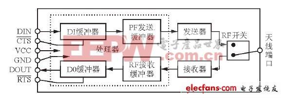 基于无线通信技术的智能公交系统设计(二)