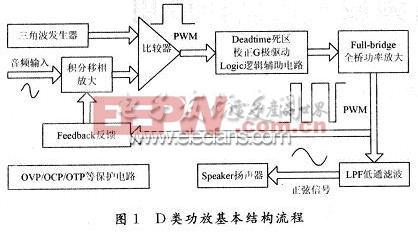 工程师参考手册(四):D类功放设计须知