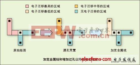 图1:加宽金属线和增加过孔以降低电流密度。